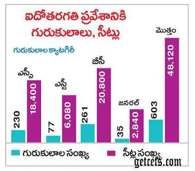 Telangana Gurukul CET 2021 Seats details
