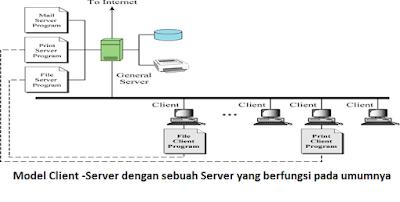 model client-server dengan sebuah server yang digunakan pada umumnya