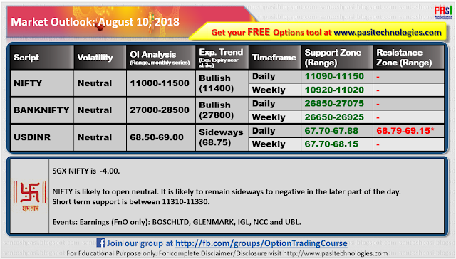 Indian Market Outlook: August 10, 2018