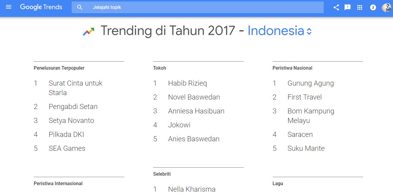 Surat Cinta untuk Starla, Pengabdi Setan hingga Setya Novanto Trending Google di 2017