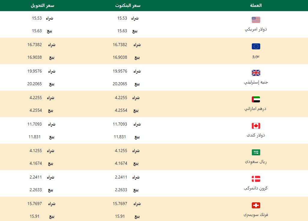 اسعار العملات اليوم الاحد 23 فبراير 2020 اسعار العملات العربية والاجنبية