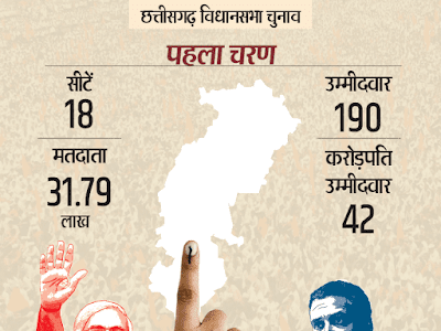 chhattisgarh election