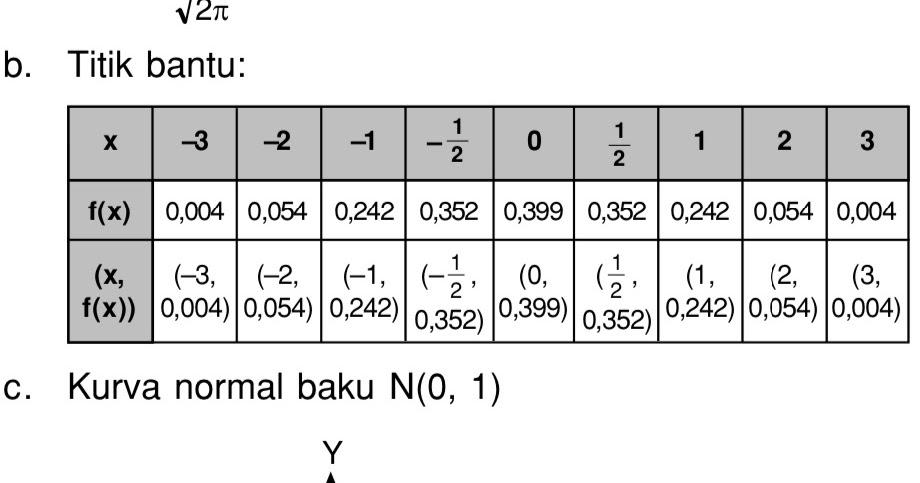 Lukislah fungsi normal baku N(0,1) dengan mengikuti ...
