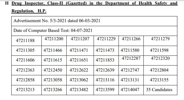 HPPSC Shimla Drug Inspector, Class-II Screening Test Result 2021