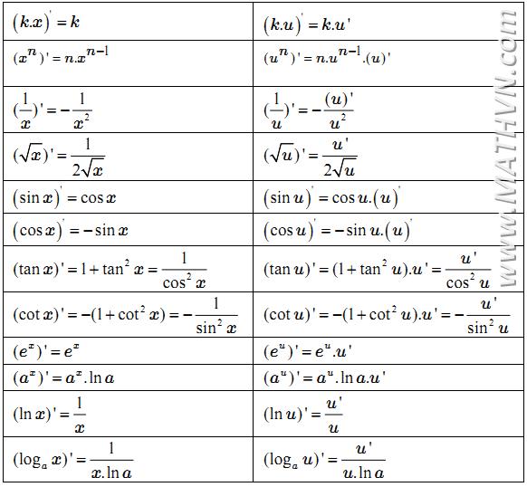 Bảng đạo hàm của các hàm số sơ cấp cơ bản thường gặp