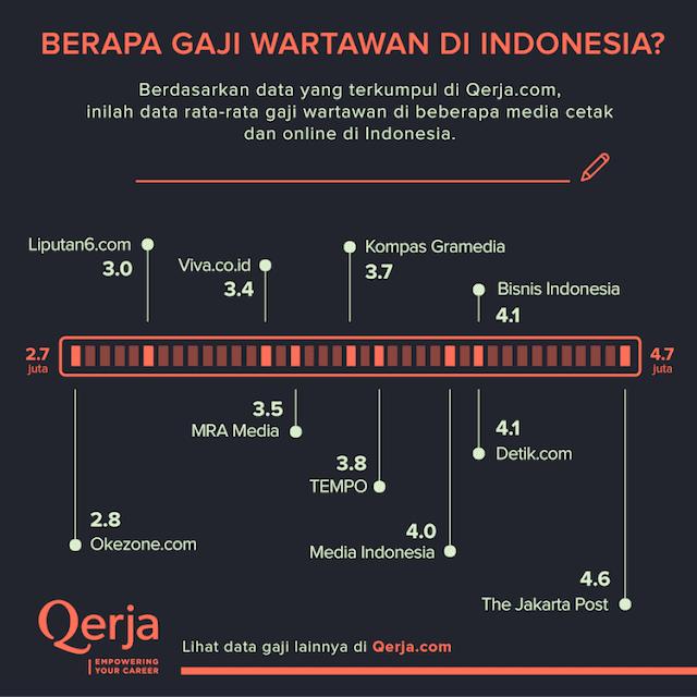 Jumlah Gaji Wartawan di Indonesia