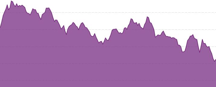 عائد السندات الفرنسية أجل شهر إلى 20 عام ما بين صفر إلى سالب 0.7% - The yield of French bonds with maturities of one month to 20 years ranges from zero to negative 0.7%.