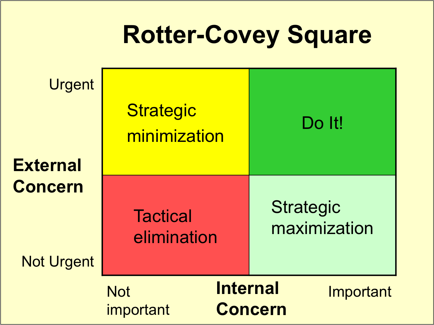 Urgency Importance Revisited Or The Covey Rotter Quad