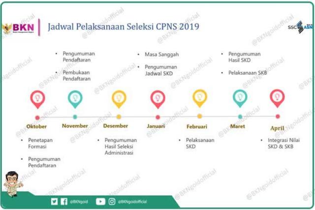 Informasi CPNS Tahun 2019