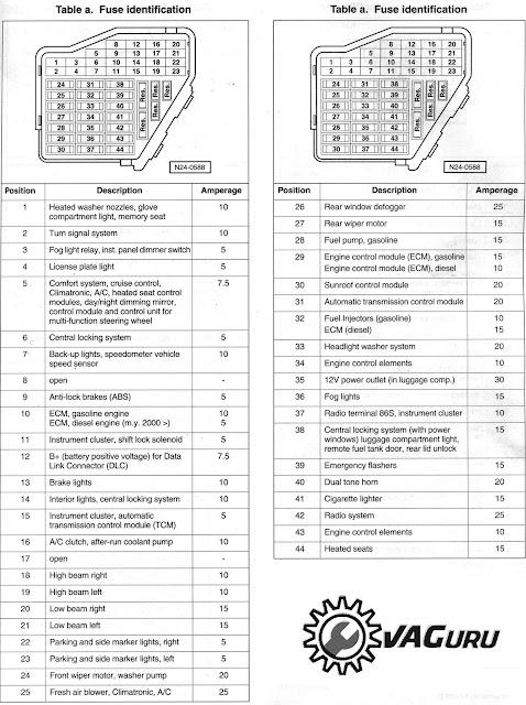 Manual De Fusiveis Audi A3