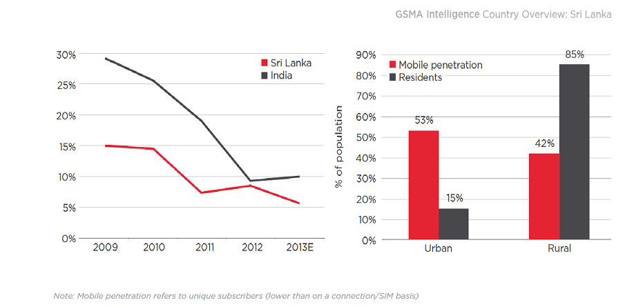 Mobile market penetration sri lanka