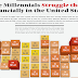 This is Where Millennials Struggle the Most Financially in the United States #infographic