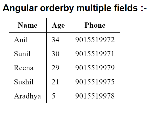 Angular orderby multiple fields | orderBy:['-age', 'name
