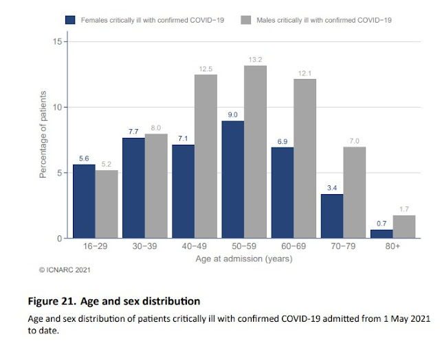 050421 ICU admissions by age and sex this year