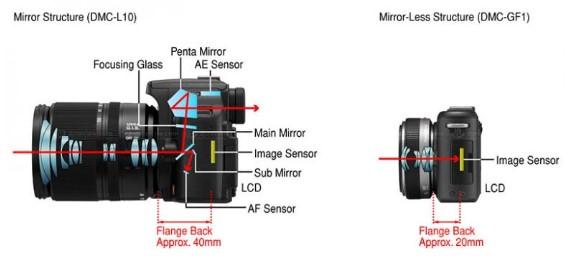 perbedaan prinsip kerja kamera dslr dan mirroless