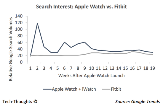 Apple Watch vs. Fitbit