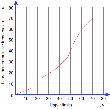 Example 5: Ogive curve