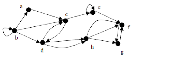 Representation of Graph