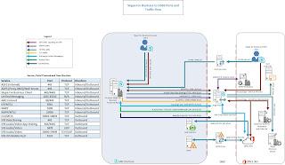 SFB Hybrid Traffic Flow