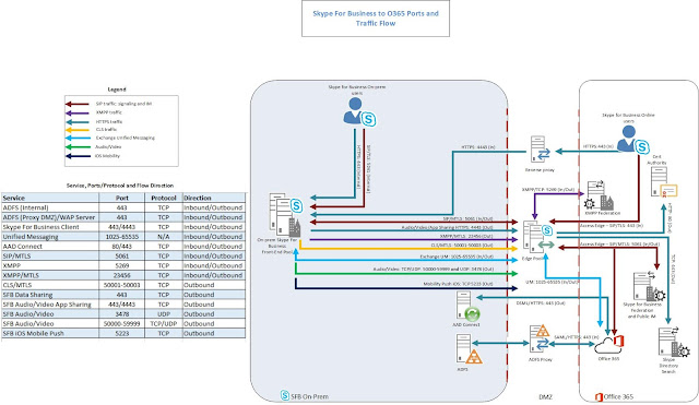 SFB Hybrid Traffic Flow