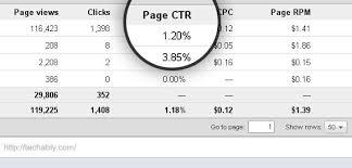 ما هو نسبة النقر على الظهور CTR في جوجل أدسنس ؟