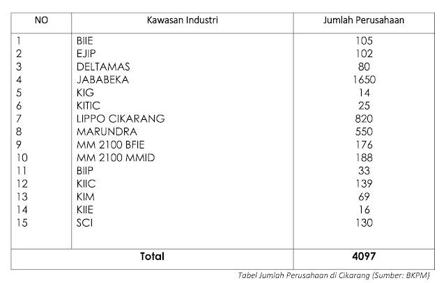 Tabel Jumlah Perusahaan di Cikarang