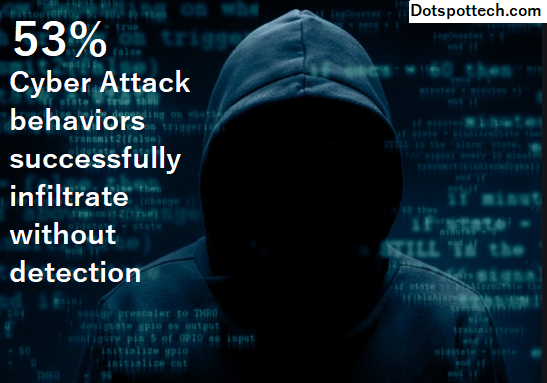 Majority of Attacks Successfully Infiltrate w/o Detection- dotspottech.com
