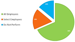 Percentage of Companies that Use Pre-Employment Background Checks