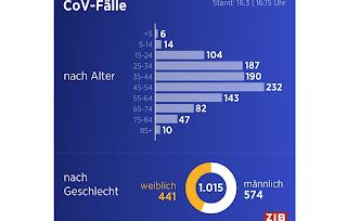 ماهي الفئات العمرية الأكثر إصابة بكورونا في النمسا؟
