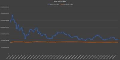 Отношение рыночной стоимости Биткойна к реализационной (MVRV)