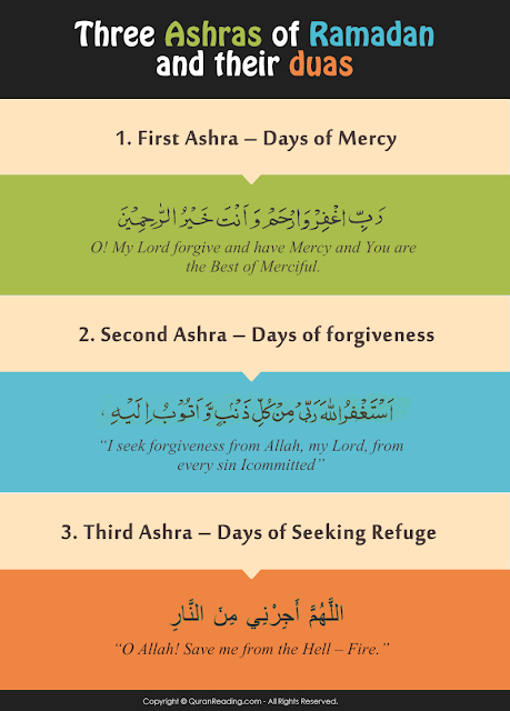 3 stages of ramadan