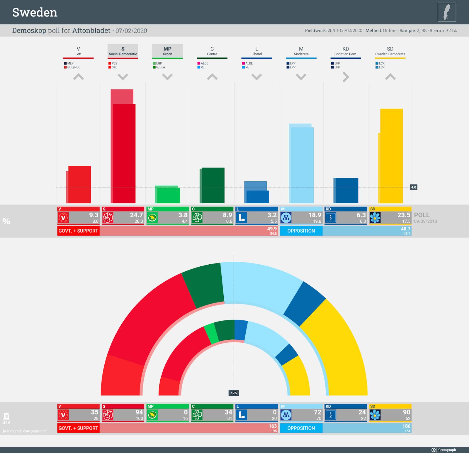 SWEDEN: Demoskop poll chart for Aftonbladet, 7 February 2020