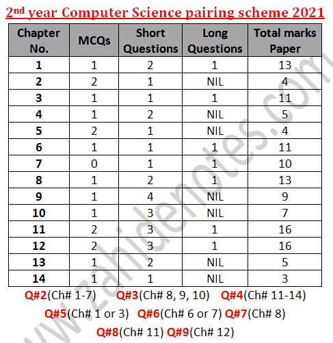 2nd year class 12 paper scheme 2021 punjab board