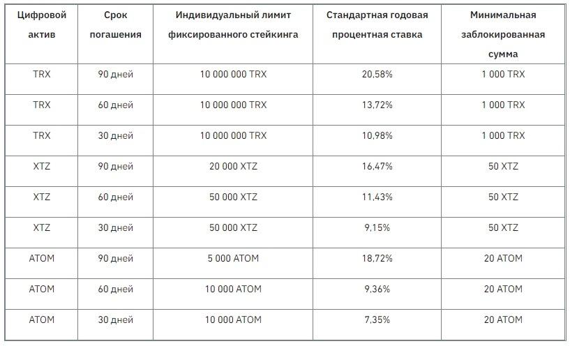 Популярные криптовалюты для стейкинга