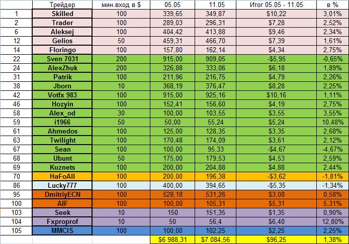Доходность моих инвестиций в ПАММ-счета за 14.04.14 - 11.05.14 (4)