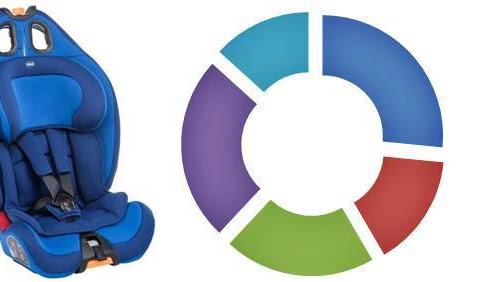 Analiza Pareri Scaun auto copii Chicco Gro-Up, 9 - 36 kg bine apreciat pe forumuri