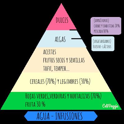 pirámide+nutricional+vegana