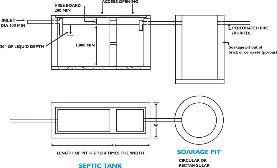 Domestic Septic Tanks And Soakage Pits சக்கரவர்த்தி