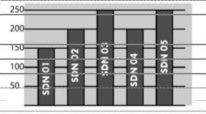 Membaca diagram batang