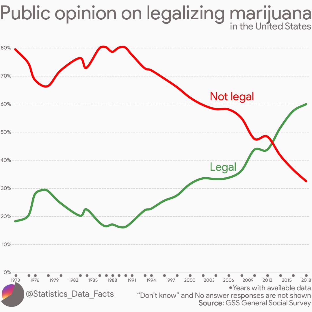 Public opinion on legalizing marijuana in the United States