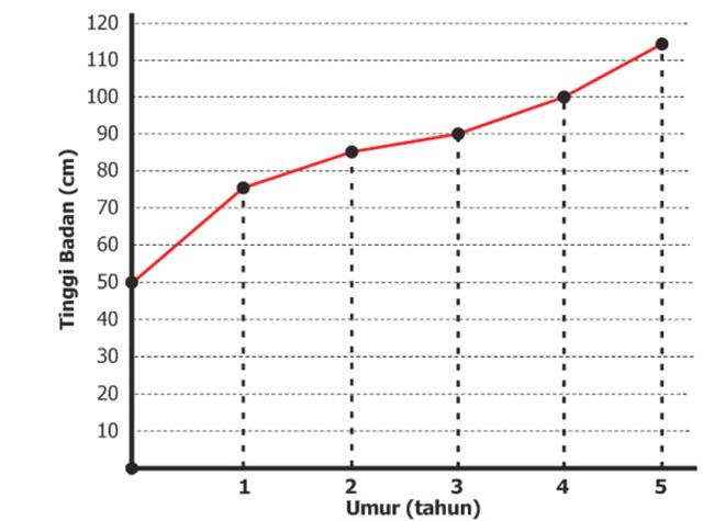 Diagram Garis merupakan diagram yang digunakan terutama untuk mewakili data yang diambil s Menyajikan Data dalam Bentuk Diagram Garis
