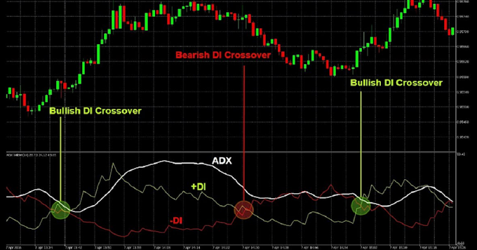 Indicator: What Is ADX And Understanding The ADX Indicator