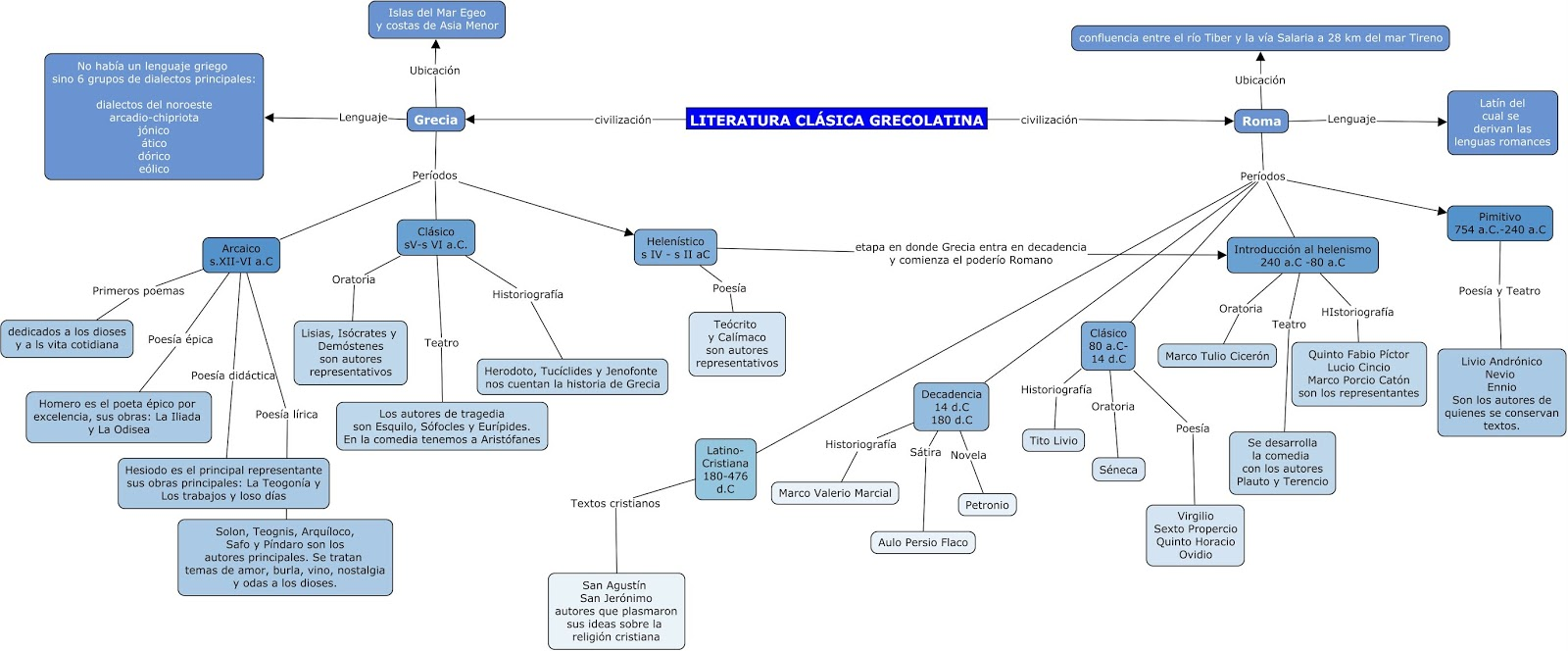 mapa conceptual sobre la literatura clásica grecolatina