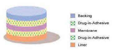 Multi-layer Drug-in-Adhesive
