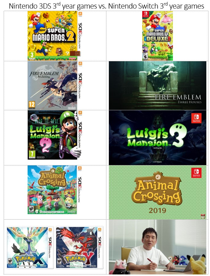 Erudipedia Nintendo Planned Similar Games Lineup For