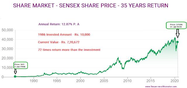 Sensex share price - 35 years Performance