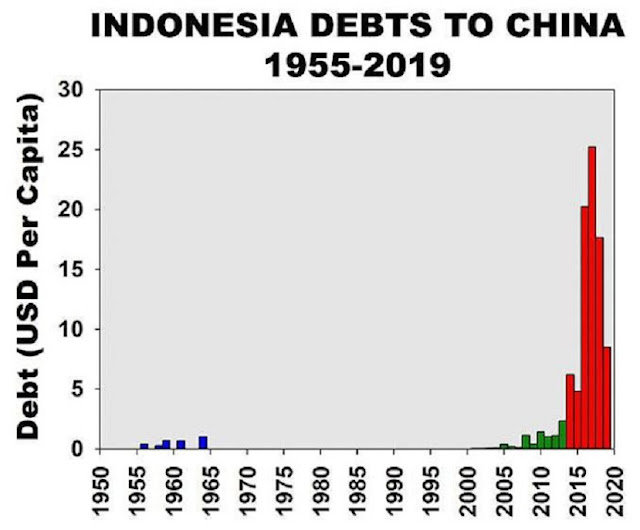 JAS MERAH! Copper: Utang dari China Dulu Untuk Mendukung Kebangkitan Komunisme di Indonesia