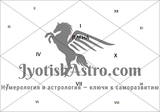 Схема расположения домов гороскопа в северном стиле Ведической астрологии