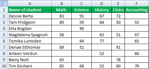 Fill Blank Cells in Excel with Zero (0), Dash(-) and Value from Above List