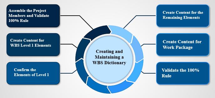 Work Break down Dictionary